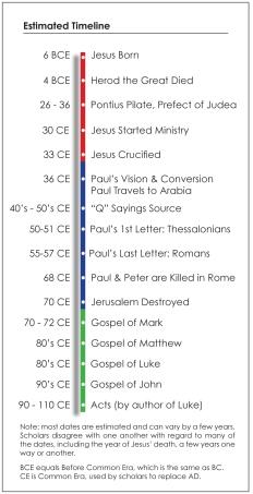 Jesus Timeline w-o Asher 1